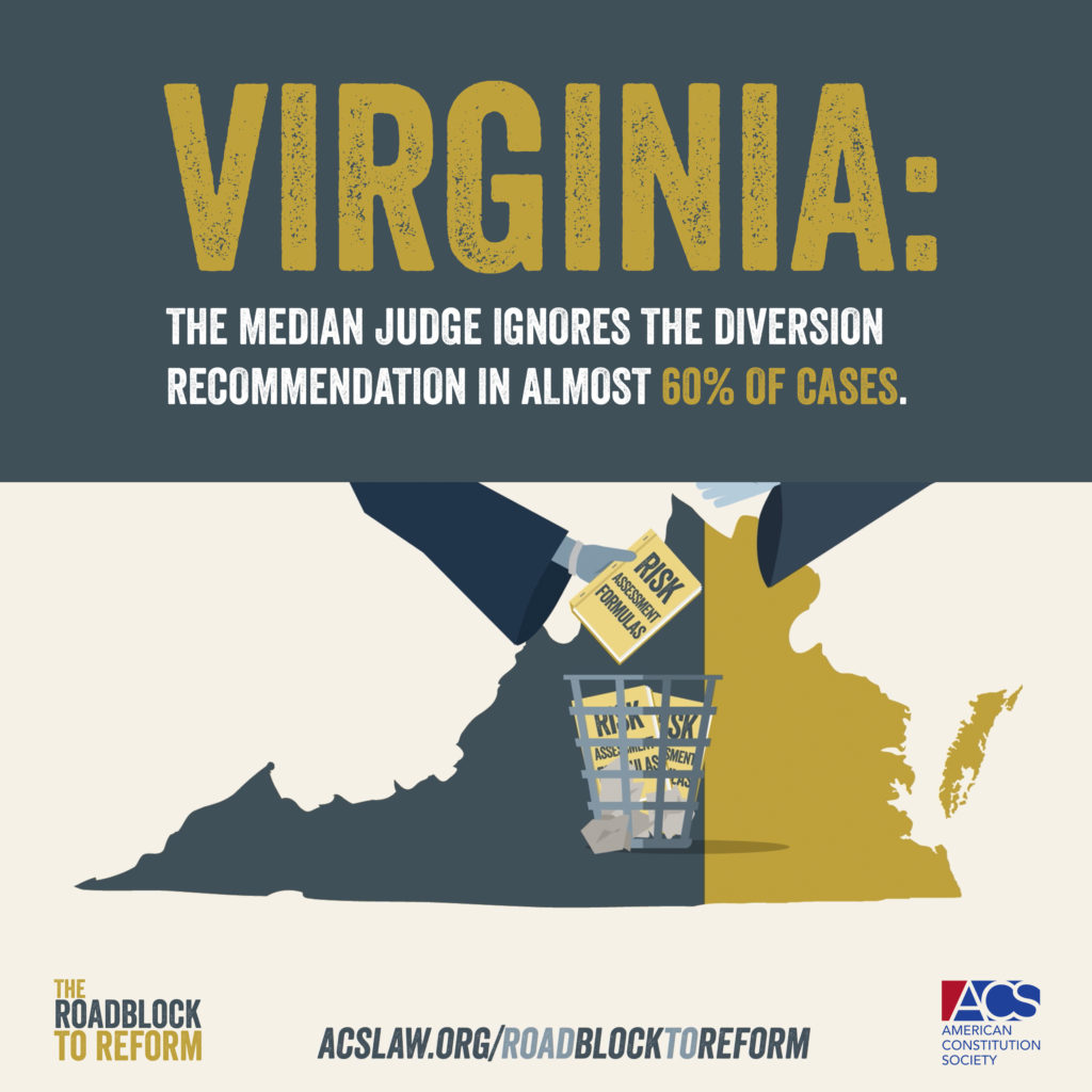 A graphic depicting the following: In Virginia, the median judge ignores the diversion recommendation in almost 60% of cases.