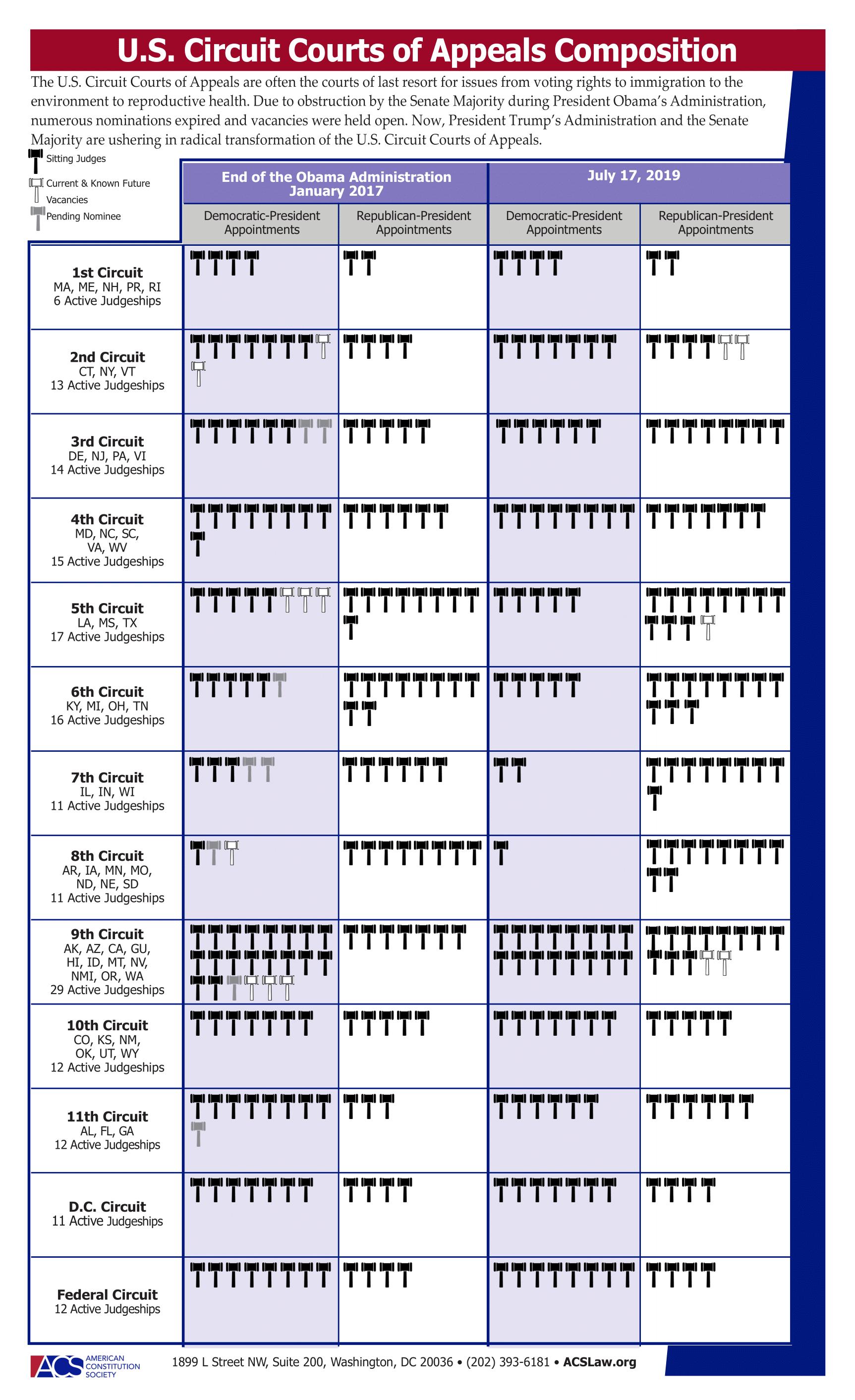 20190717 U.S. Circuit Court Composition PDF